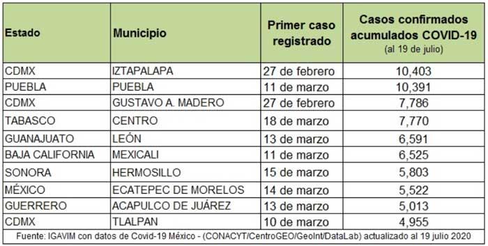Iztapalapa y Puebla, municipios con más casos acumulados de Covid: Igavim