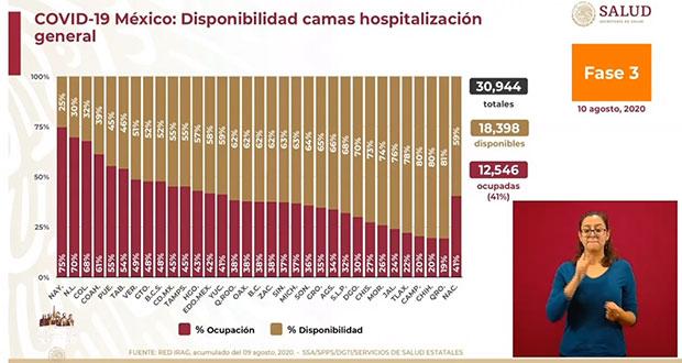 Puebla, con 304 casos de Covid-19 y 31 decesos en un día: SS federal