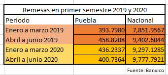 En cuarentena por Covid-19, Puebla registra caída del 12.6% en remesas