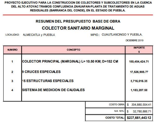 A evaluación, proyecto de colectores en Cuautlancingo para limpiar el Atoyac