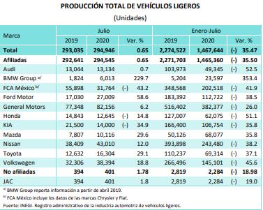 En julio, Volkswagen y Audi rompen racha negativa en producción: Inegi