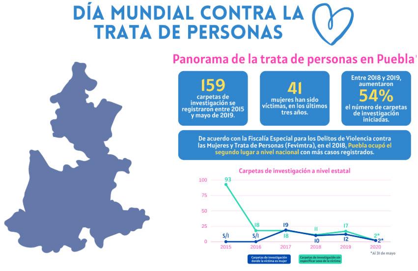 De 2017 a 2019, al menos 41 mujeres han sido víctimas de trata en Puebla: Idhie