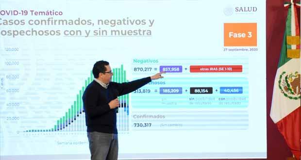 México llega a 76 mil 430 muertes por Covid; casos, 730 mil 317