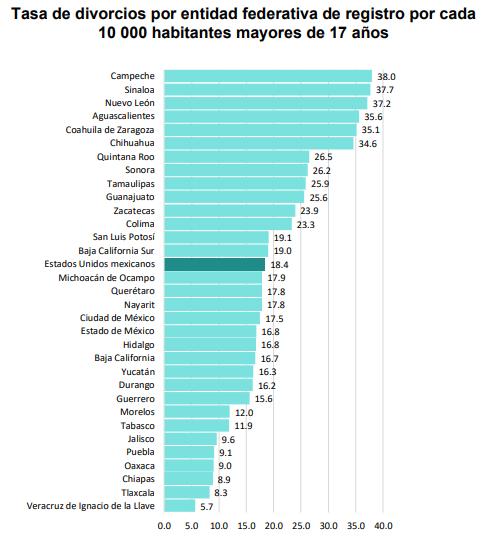 Puebla, con quinta menor tasa de divorcios durante 2019