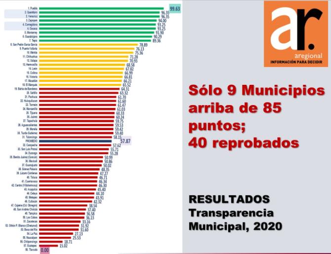 San Andrés Cholula falla en transparencia municipal y Puebla repite 1er lugar