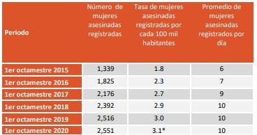 En el país, asesinatos de menores de edad suben 9% hasta agosto: ONG
