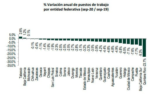 En septiembre, Puebla tercero con mayor pérdida de empleos ante IMSS