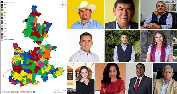 Con 25 alcaldes, PAN gobernará a 37% de poblanos, Morena a 19% con 42 ediles